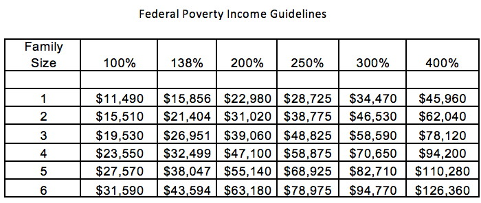 Federal poverty income guidelines