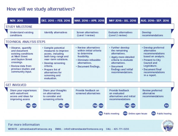 Overview of the project schedule showing major milestones, activities and opportunities for public involvement.