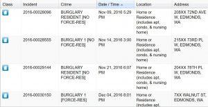 Crime Map provides locations for recent burglaries.