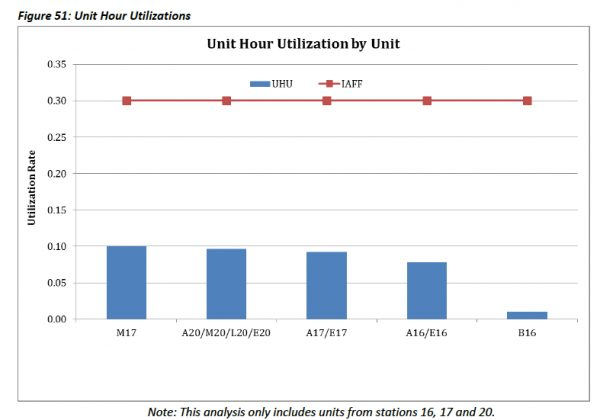 unit-hour-utilizations-per-unit
