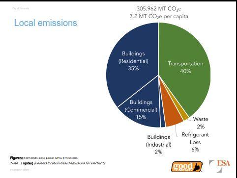 Tnlocal Emissions Pie Chart My Edmonds News